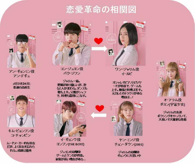 恋愛革命の相関図とキャスト一覧!